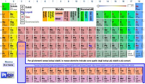Ag simbolo chimico gli atomi e le molecole - Tavola periodica con numeri ossidazione ...